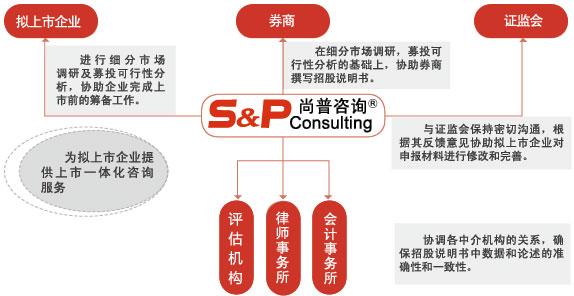尚普咨询在企业上市过程中扮演的角色