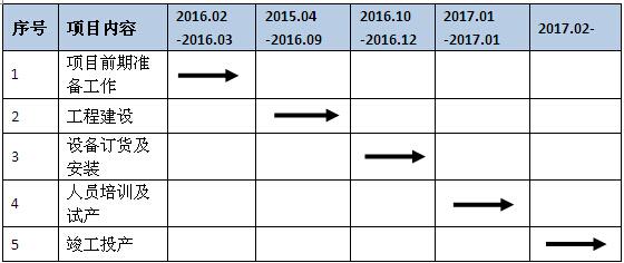 图表  :项目实施进度计划表