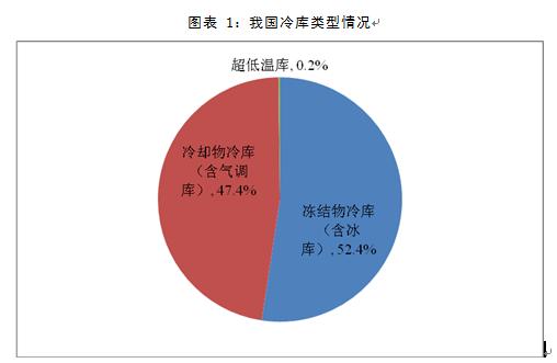北京通州某冷链物流项目可行性研究报告案例